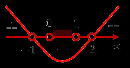 Решение неравенства x^2-x-1<0 при ограничении 0<x<1