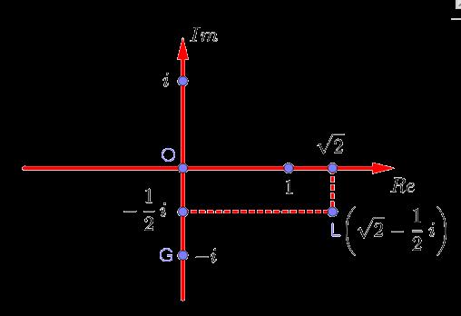 Точка на комплексной плоскости, соответствующая числу sqrt(2)-0.5i