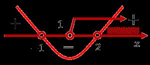 Решение неравенства x^2-x-2>0 при условии, что x>1