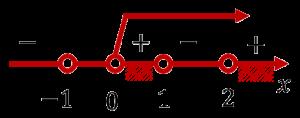 Изображение решения неравенства (x-1)(x-2)(x+1)>0 при x>1 на числовой прямой