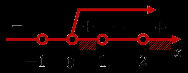 Изображение решения неравенства (x-1)(x-2)(x+1) больше 0 при x больше 1 на числовой прямой