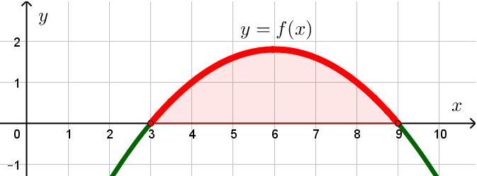 Криволинейная трапеция, образованная дугой параболы и осью абсцисс