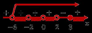 Изображение решения логарифмического неравенства методом на рационализации на числовой прямой