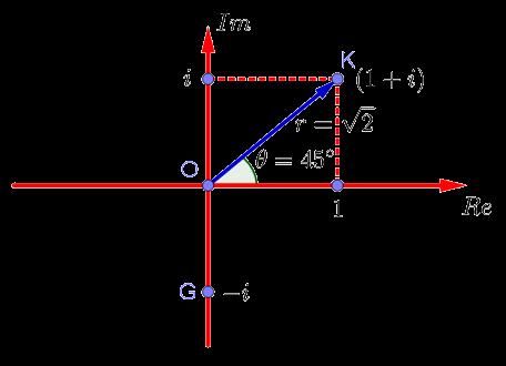 Тригонометрическое представление комплексного числа на комплексной плоскости