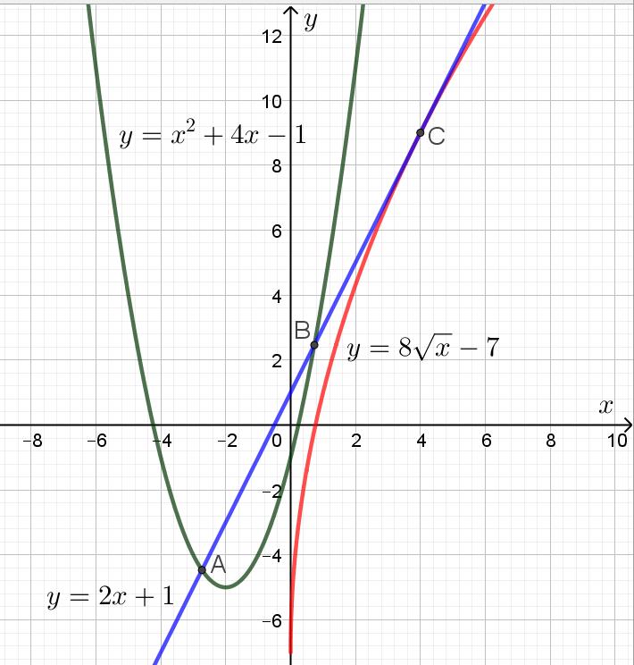 Парабола, прямая и график квадратного корня на едином координатном поле