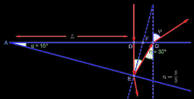 Оптический ход луча при его прохождении по стеклянному клину