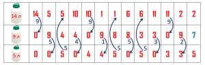 Задача с переливаниями из вступительного экзамена по математике в 7 класс школы 179 в Москве