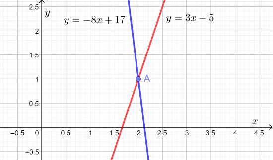 Две пересекающиеся прямые на координатной плоскости