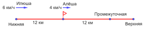 Рисунок к задаче на движение из вступительного экзамена по математике в 5 класс школы 1329