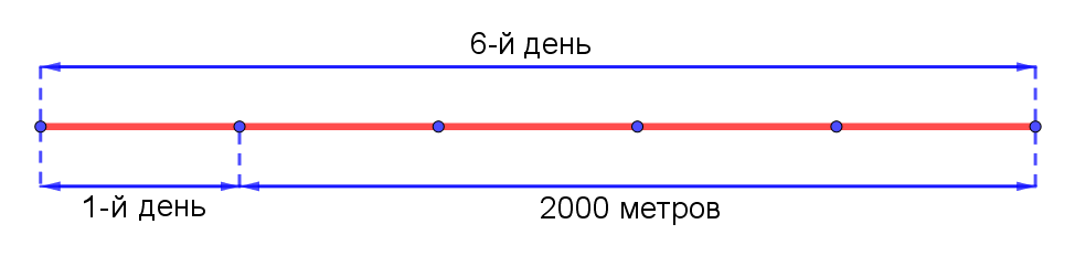 Иллюстрация к решению задачи из вступительного экзамена по математике в 5 класс школы 1329 г. Москвы