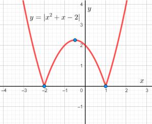 График функции из задания 5 части 2 комплексного теста по математике в лицей НИУ ВШЭ