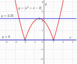 Комплексный тест по математике в 10 класс лицея НИУ ВШЭ (задание 5 часть 2)