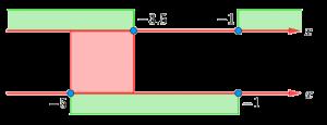 Пересечение промежутков, полученных при решении задания 1 из части 2 комплексного теста по математике в 10 класс лицея ВШЭ (2018 год)