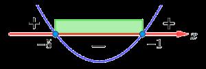 Парабола, ветви которой направлены вверх, пересекает числовую прямую в двух точках