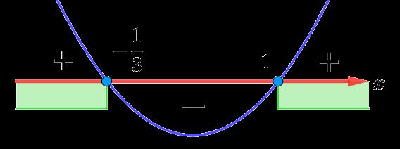 Рисунок к решению квадратичного неравенства из первой части комплексного теста по математике в 10 класс лицея НИУ ВШЭ