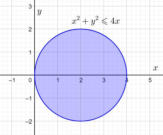 Множество точек на координатной плоскости, удовлетворяющих неравенству из экзамена к дополнительному набору в лицей НИУ ВШЭ