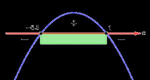 Перевёрнутая парабола пересекает числовую прямую