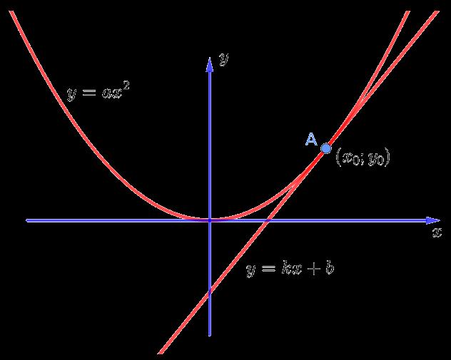 Касательная к параболе в точке