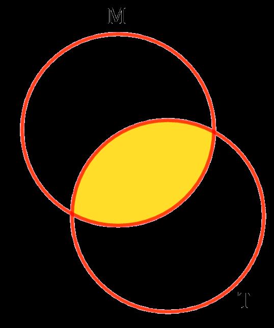 Два пересекающихся круга Эйлера