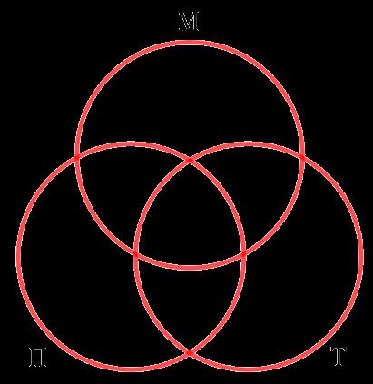 Диаграмма, состоящая из 3 кругов Эйлера