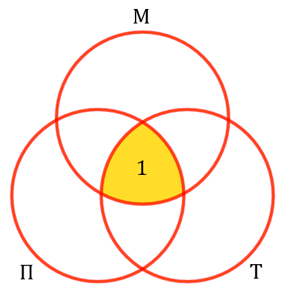 Пересечение трёх кругов Эйлера