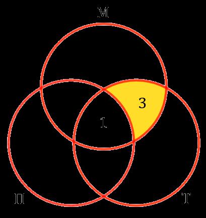 Решение задачи с помощью кругов Эйлера