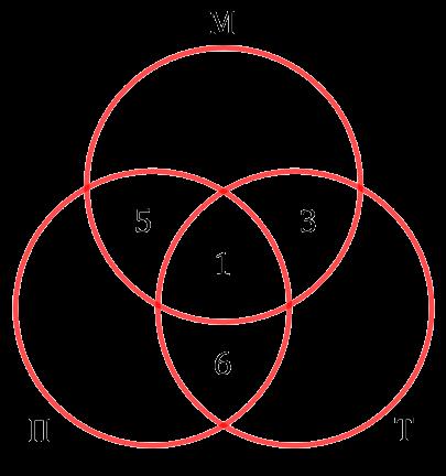 Распределение людей по областям на диаграмме с кругами Эйлера