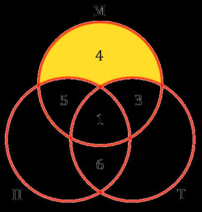 Заполнение полей на диаграмме с 3-мя кругами Эйлера