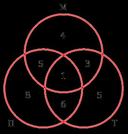Заполненная диаграмма с тремя кругами Эйлера