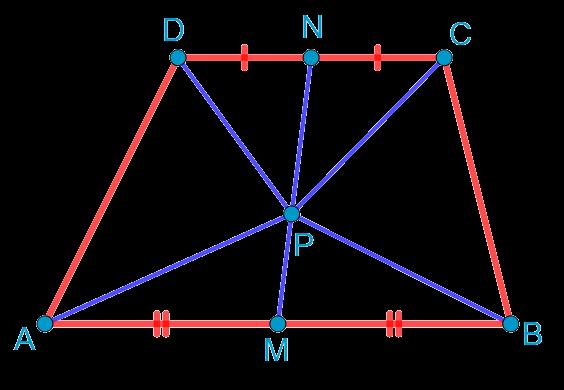 Точка на отрезке, соединяющем середины оснований трапеции, является вершиной двух равновеликих треугольников с основаниями, совпадающими с боковыми сторонами данной трапеции.