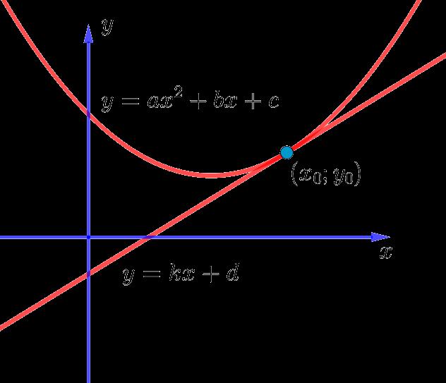 Касательная к параболе общего вида, которая не проходит через начало координат