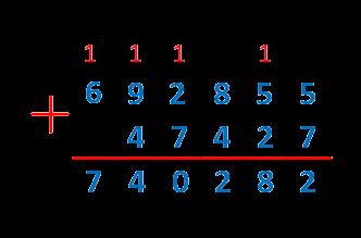 Сложение чисел в столбик