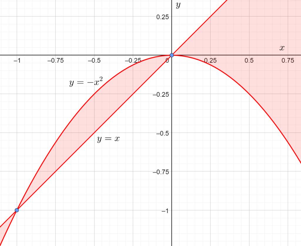 Множество точек на плоскости, задаваемое неравенством (x-y)(x^2+y)>=0