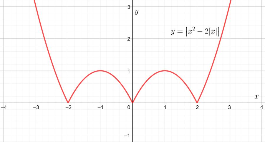 """Задача с параметром из демонстрационного варианта вступительного экзамена по математике в школу """"Интеллектуал"""""""