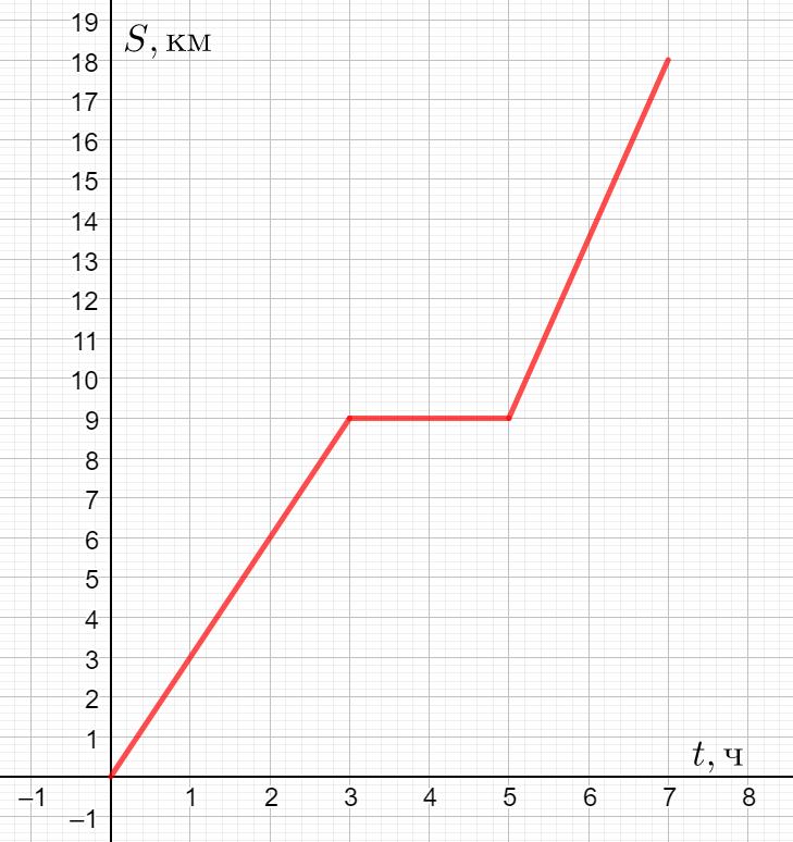 График движения из задания вступительного экзамена по математике в школу 1535